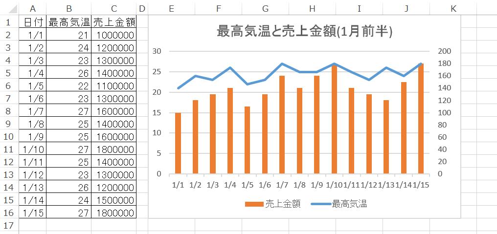 同じ書式で複数のグラフを作りたい グラフテンプレートを使って簡単に